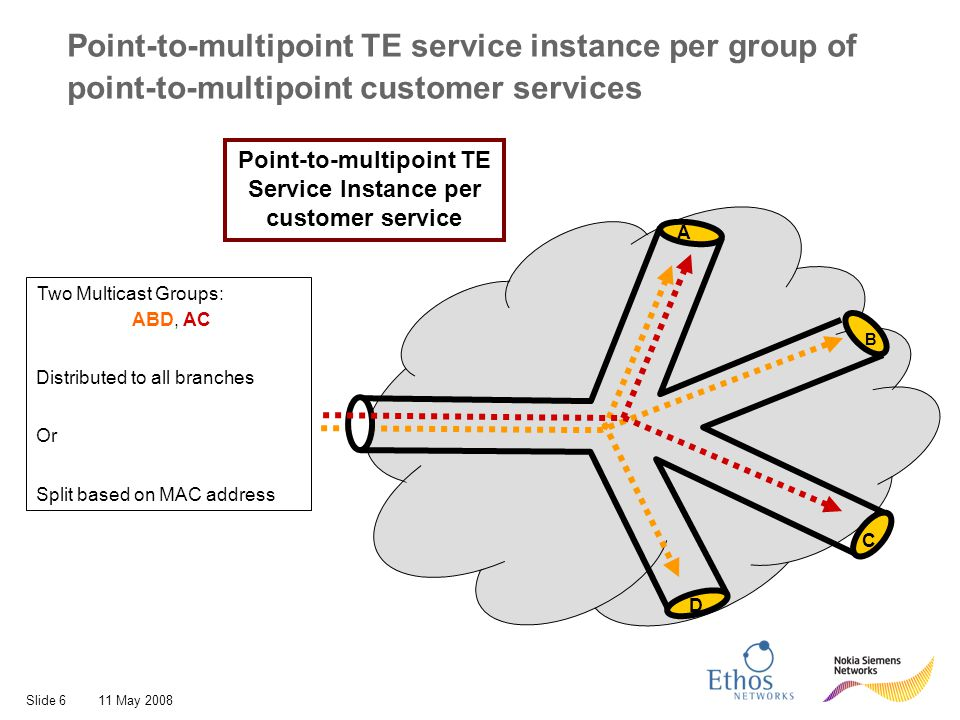 Slide 611 May 2008 Point-to-multipoint TE service instance per group of point-to-multipoint customer services Two Multicast Groups: ABD, AC Distribute