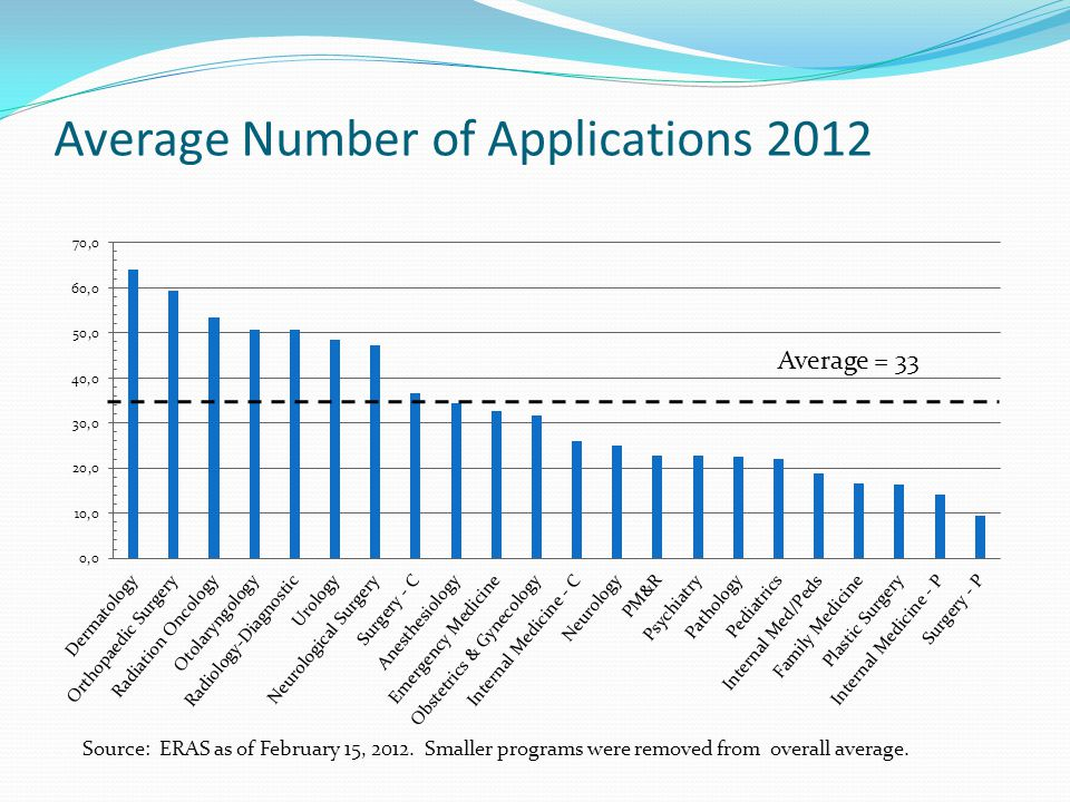 Average Number of Applications 2012 Average = 33 Source: ERAS as of February 15, 2012.