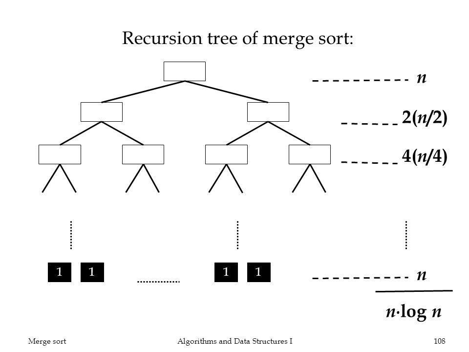 Recursion tree of merge sort: Algorithms and Data Structures I108 n 2( n /2) n n /2 n /4 1 11 1 n log n 4( n /4) n Merge sort