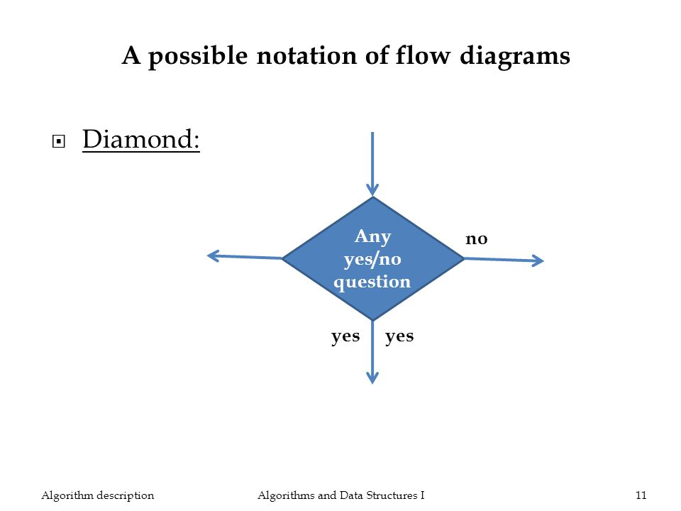 Algorithms and Data Structures I11Algorithm description Any yes/no question yes no Diamond: A possible notation of flow diagrams yes