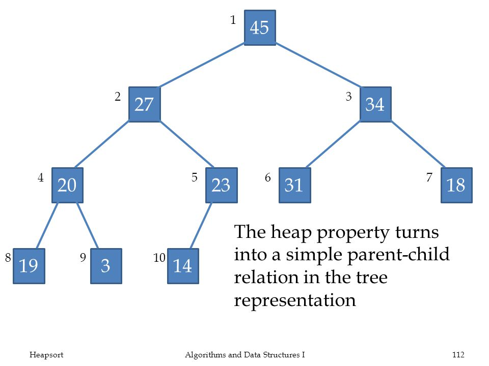 HeapsortAlgorithms and Data Structures I112 45 2734 20233118 19314 1 23 4567 8910 The heap property turns into a simple parent-child relation in the tree representation