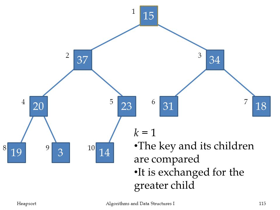Algorithms and Data Structures I115 15 3734 20233118 19314 1 23 4567 8910 k = 1 The key and its children are compared It is exchanged for the greater child
