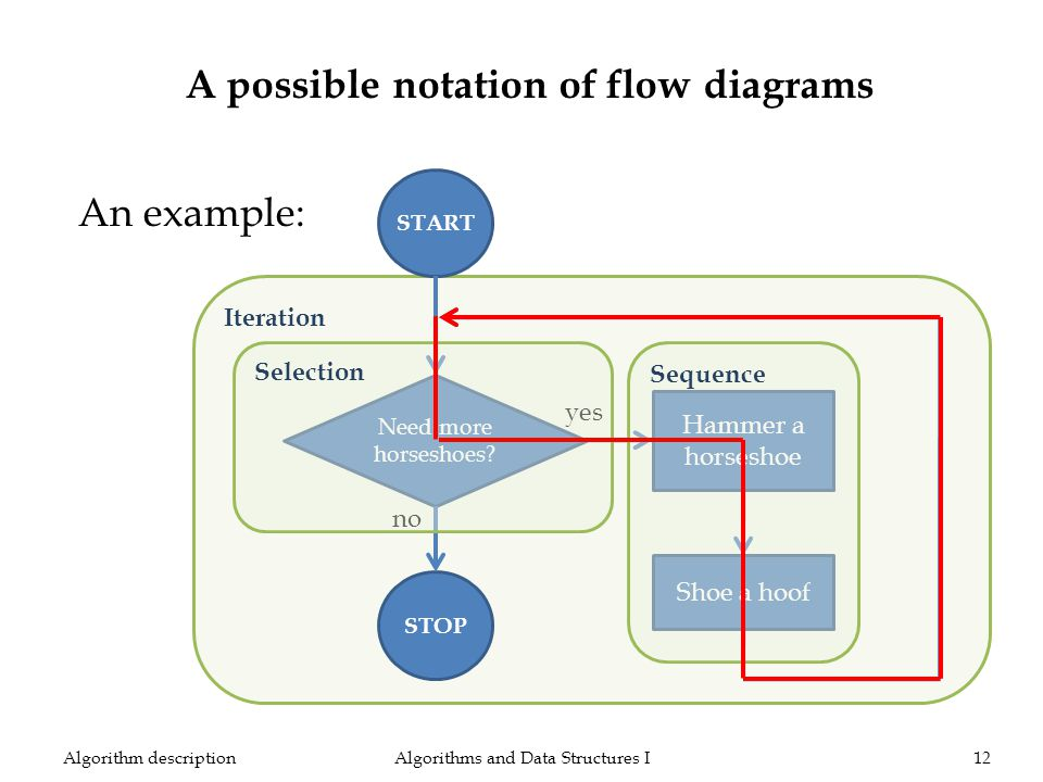 Iteration Algorithms and Data Structures I12Algorithm description An example: A possible notation of flow diagrams START Need more horseshoes? Hammer