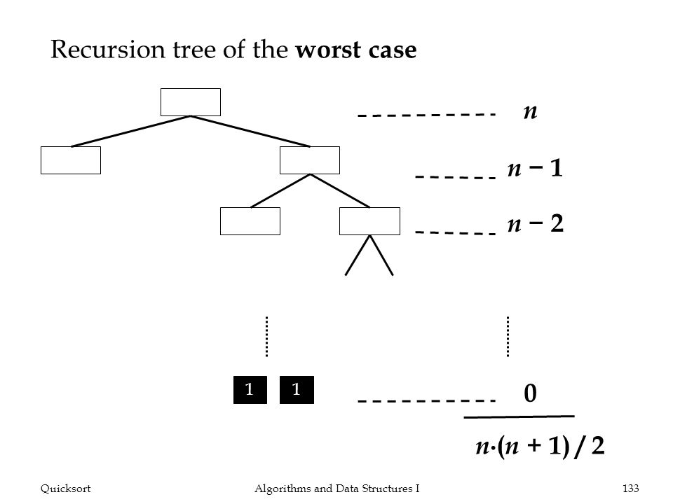 Recursion tree of the worst case Algorithms and Data Structures I133Quicksort n n 1 n 1 1 n 2 1 1 n ( n + 1) / 2 n 2 0