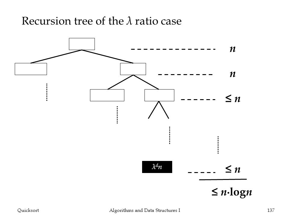 Algorithms and Data Structures I137Quicksort Recursion tree of the λ ratio case n (1 λ ) n λnλn (1 λ ) λ n λ2nλ2n λdnλdn n log n n n n n