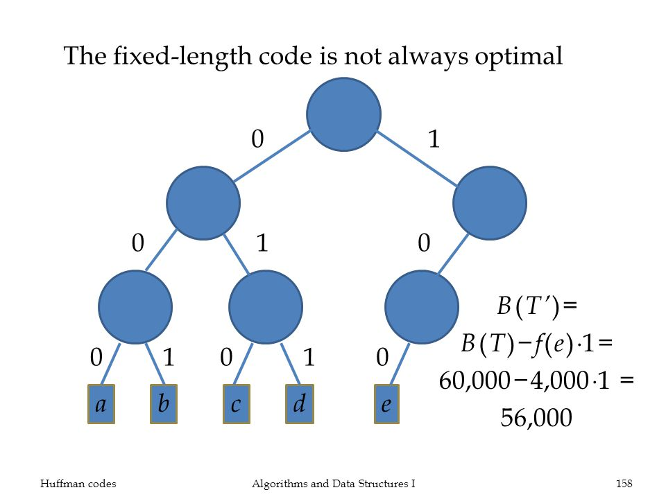 The fixed-length code is not always optimal Huffman codesAlgorithms and Data Structures I158 01 001 e 0 abcd 0011 B ( T )= B ( T ) f ( e ) 1= 60,0004,
