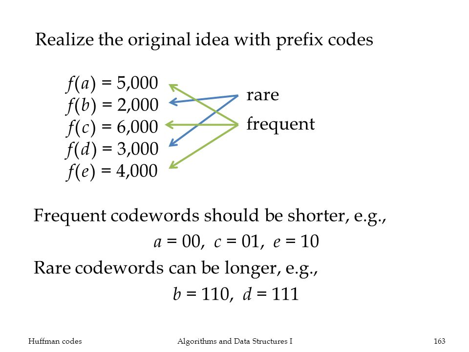 Realize the original idea with prefix codes Huffman codesAlgorithms and Data Structures I163 f ( a ) = 5,000 f ( b ) = 2,000 f ( c ) = 6,000 f ( d ) = 3,000 f ( e ) = 4,000 rare frequent Frequent codewords should be shorter, e.g., a = 00, c = 01, e = 10 Rare codewords can be longer, e.g., b = 110, d = 111