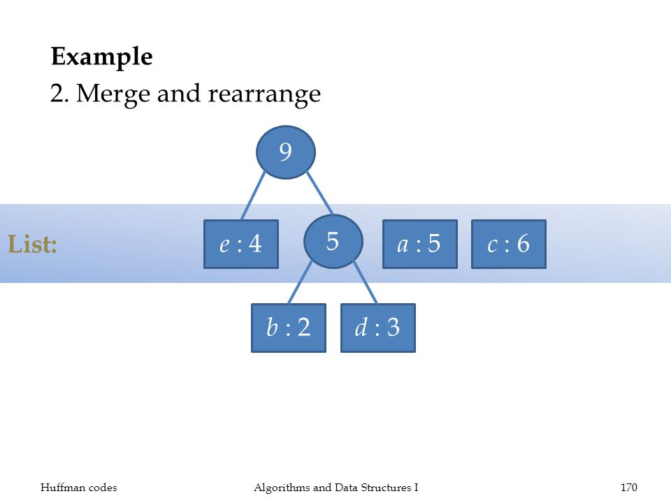 List: Example 2. Merge and rearrange Huffman codesAlgorithms and Data Structures I170 e : 4 a : 5 c : 6 b : 2 d : 3 59