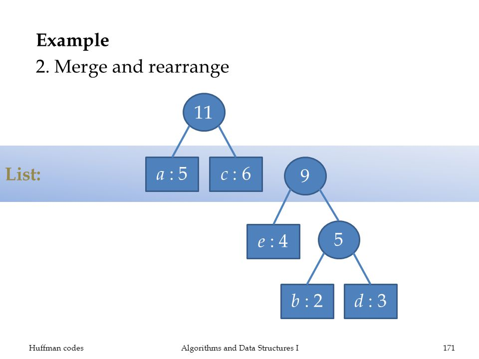 List: Example 2. Merge and rearrange Huffman codesAlgorithms and Data Structures I171 a : 5 c : 6 e : 4 b : 2 d : 3 5 911