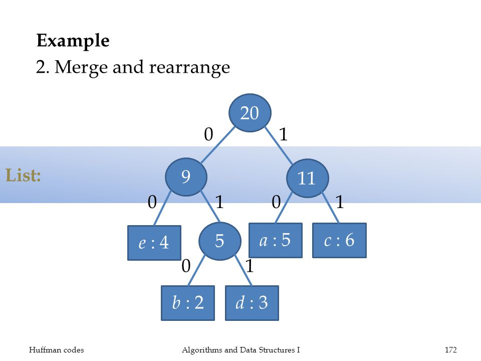 List: Example 2. Merge and rearrange Huffman codesAlgorithms and Data Structures I172 e : 4 b : 2 d : 3 5 9 a : 5 c : 6 1120 0 0 0 0 1 11 1