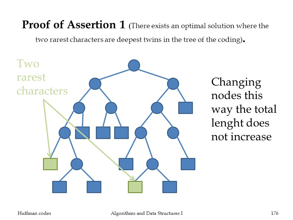Proof of Assertion 1 ( There exists an optimal solution where the two rarest characters are deepest twins in the tree of the coding).