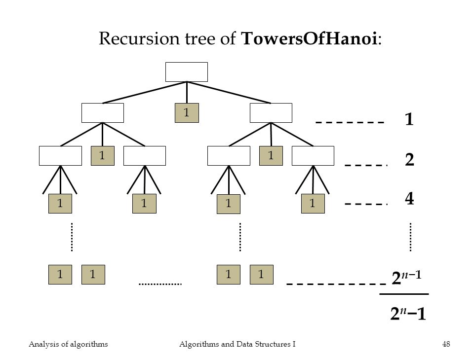 Recursion tree of TowersOfHanoi : Algorithms and Data Structures I48Analysis of algorithms 1 2 4 n n1n11 n1n1 n2n21 n2n2 n2n21 n2n2 1 1 1 1 1 11 1 2n12n1 2n12n1