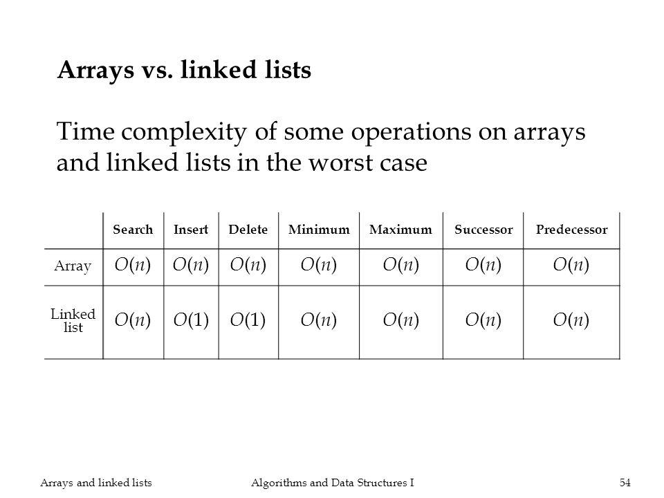 SearchInsertDeleteMinimumMaximumSuccessorPredecessor Array O(n)O(n) O(n)O(n) O(n)O(n) O(n)O(n) O(n)O(n) O(n)O(n) O(n)O(n) Linked list O(n)O(n) O (1) O