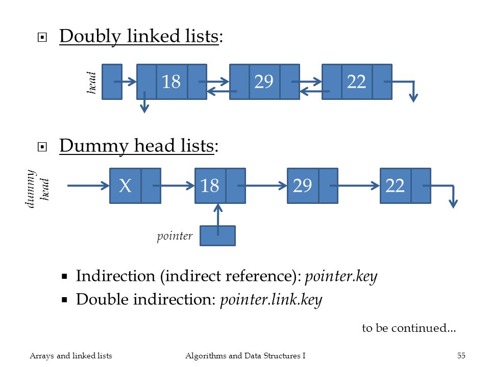 Doubly linked lists: Dummy head lists: Indirection (indirect reference): pointer.key Double indirection: pointer.link.key Algorithms and Data Structures I55 182922 head 182922 dummy head X pointer to be continued...
