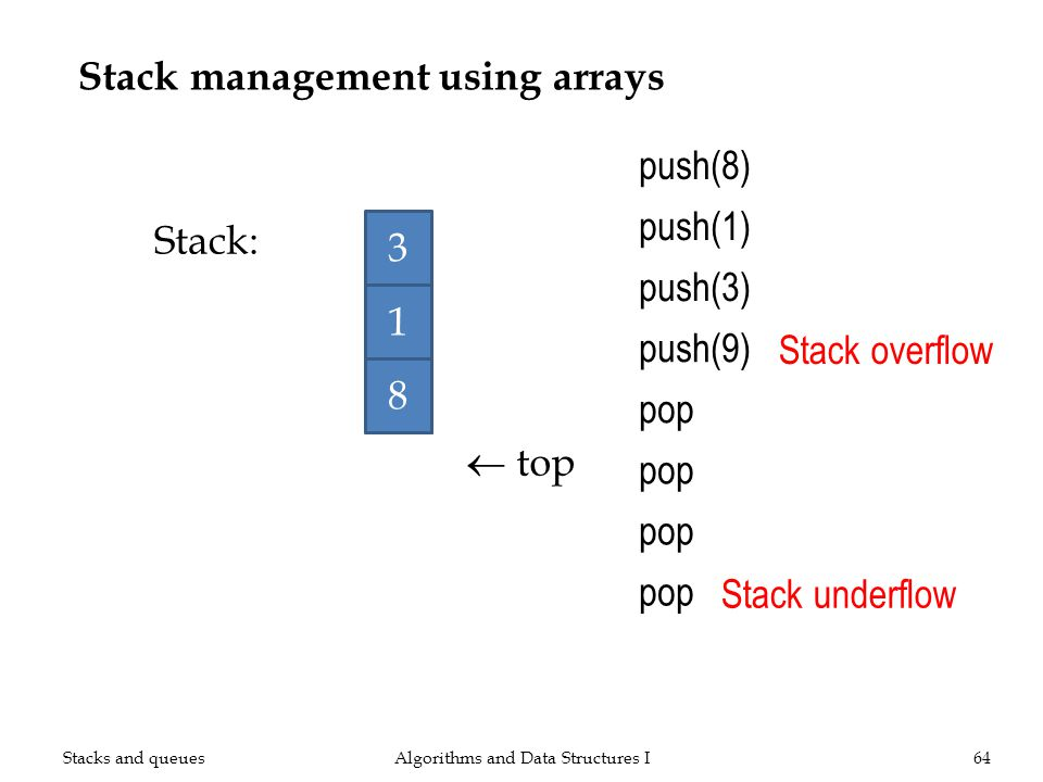 Stack management using arrays Algorithms and Data Structures I64 push(8) top Stack: push(1) push(3) push(9) Stack overflow pop Stack underflow 3 1 8 Stacks and queues