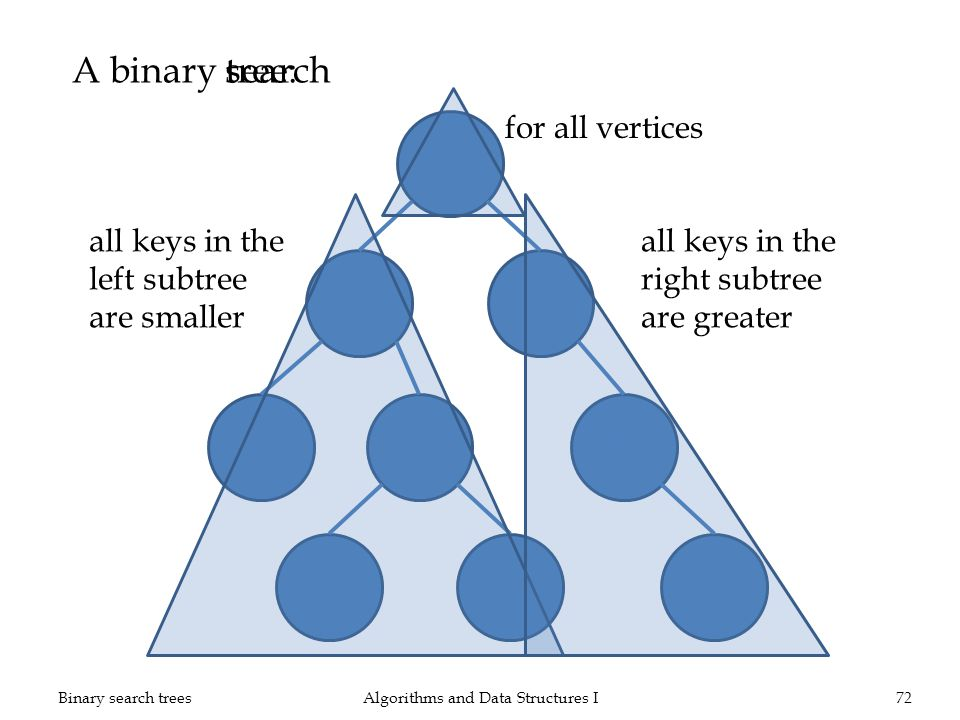 A binary Algorithms and Data Structures I72Binary search trees 28 1230 21 1426 49 50 7 all keys in the left subtree are smaller tree: search all keys in the right subtree are greater for all vertices