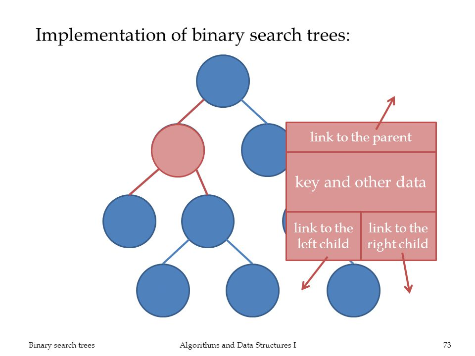 Implementation of binary search trees: Algorithms and Data Structures I73Binary search trees 28 1230 21 1426 49 50 7 key and other data link to the le