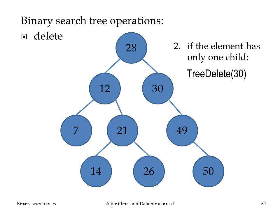 Binary search tree operations: delete Algorithms and Data Structures I84Binary search trees 28 1230 21 1426 7 49 50 TreeDelete(30) 2.if the element has only one child: