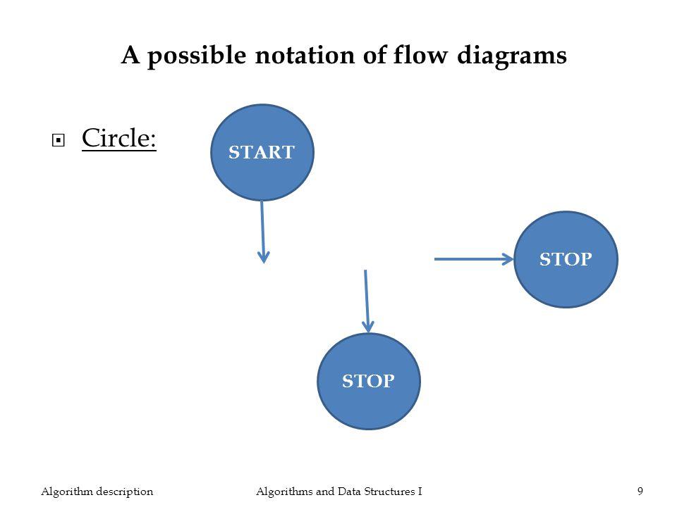 Algorithms and Data Structures I9Algorithm description START STOP A possible notation of flow diagrams Circle: