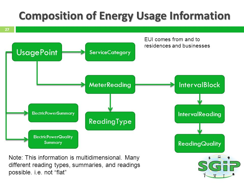 Composition of Energy Usage Information 27 UsagePoint ServiceCategory MeterReading IntervalBlock IntervalReading ReadingQuality ReadingType ElectricPowerSummary ElectricPowerQuality Summary Note: This information is multidimensional.