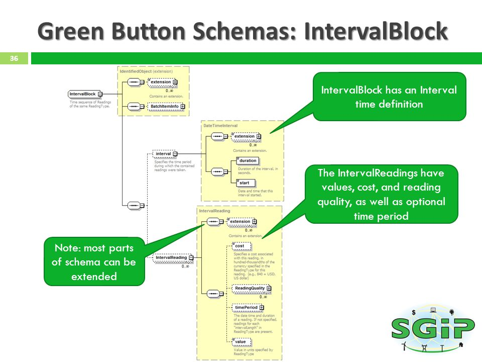Green Button Schemas: IntervalBlock 36 IntervalBlock has an Interval time definition The IntervalReadings have values, cost, and reading quality, as well as optional time period Note: most parts of schema can be extended