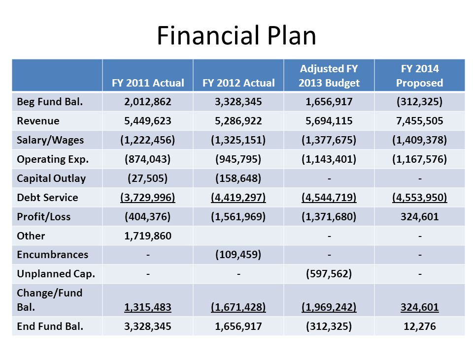 Financial Plan FY 2011 ActualFY 2012 Actual Adjusted FY 2013 Budget FY 2014 Proposed Beg Fund Bal.2,012,8623,328,3451,656,917(312,325) Revenue5,449,6235,286,9225,694,1157,455,505 Salary/Wages(1,222,456)(1,325,151)(1,377,675)(1,409,378) Operating Exp.(874,043)(945,795)(1,143,401)(1,167,576) Capital Outlay(27,505)(158,648)-- Debt Service(3,729,996)(4,419,297)(4,544,719)(4,553,950) Profit/Loss(404,376)(1,561,969)(1,371,680)324,601 Other1,719,860-- Encumbrances-(109,459)-- Unplanned Cap.--(597,562)- Change/Fund Bal.1,315,483(1,671,428)(1,969,242)324,601 End Fund Bal.3,328,3451,656,917(312,325)12,276