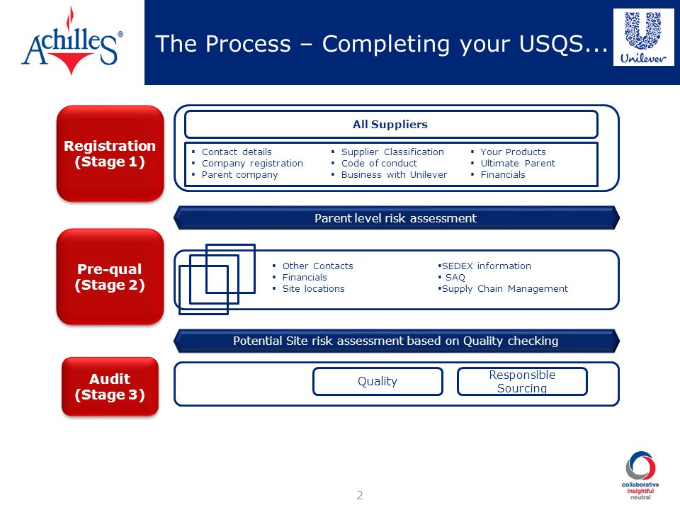 The Process – Completing your USQS... 2 Registration (Stage 1) Registration (Stage 1) Pre-qual (Stage 2) Pre-qual (Stage 2) Audit (Stage 3) Audit (Sta