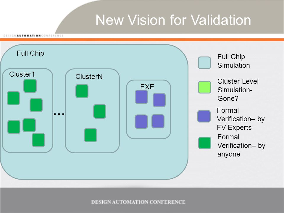 New Vision for Validation Full Chip Simulation Cluster Level Simulation- Gone.