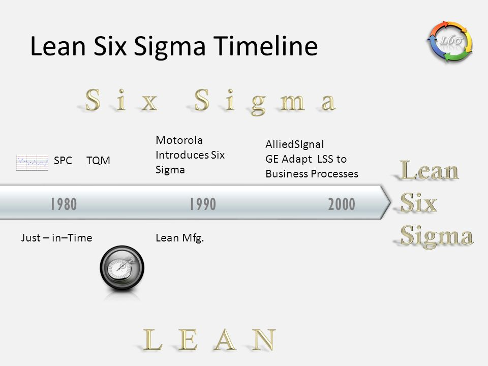 199020001980 Motorola Introduces Six Sigma Just – in–Time SPC Lean Mfg. TQM AlliedSIgnal GE Adapt LSS to Business Processes Lean Six Sigma Timeline