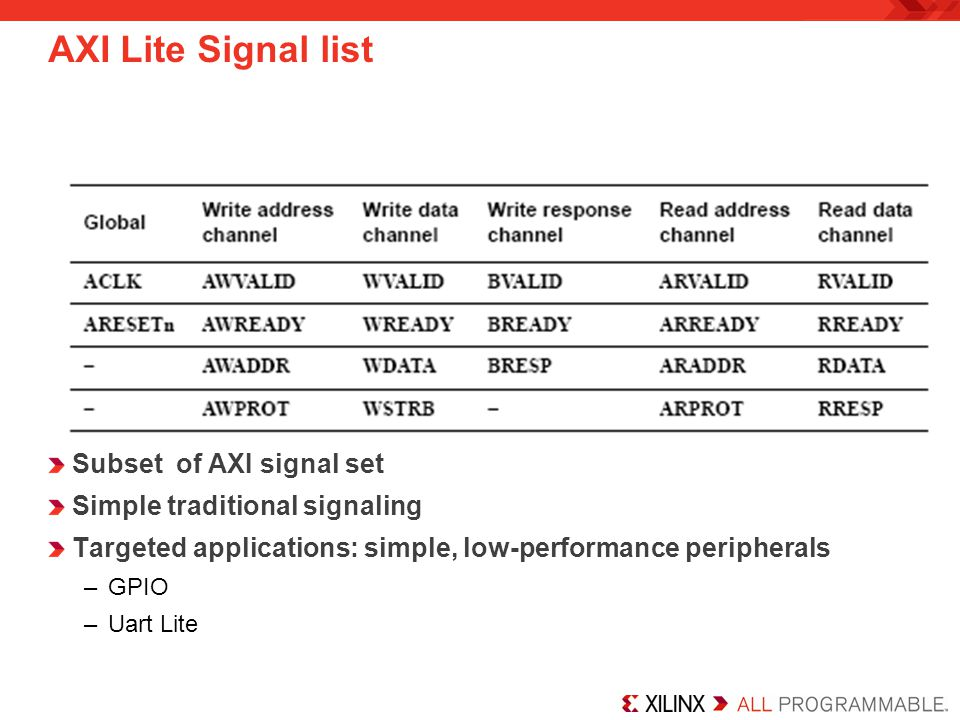 AXI Lite Signal list Subset of AXI signal set Simple traditional signaling Targeted applications: simple, low-performance peripherals –GPIO –Uart Lite
