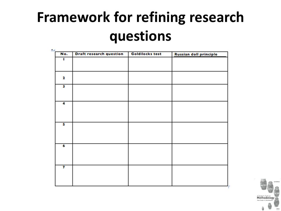 Framework for refining research questions