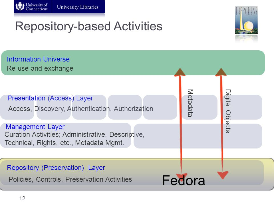 Repository-based Activities Repository (Preservation) Layer Management Layer Presentation (Access) Layer Access, Discovery, Authentication, Authorization Curation Activities; Administrative, Descriptive, Technical, Rights, etc., Metadata Mgmt.