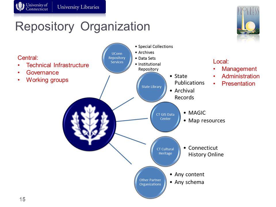 Repository Organization 15