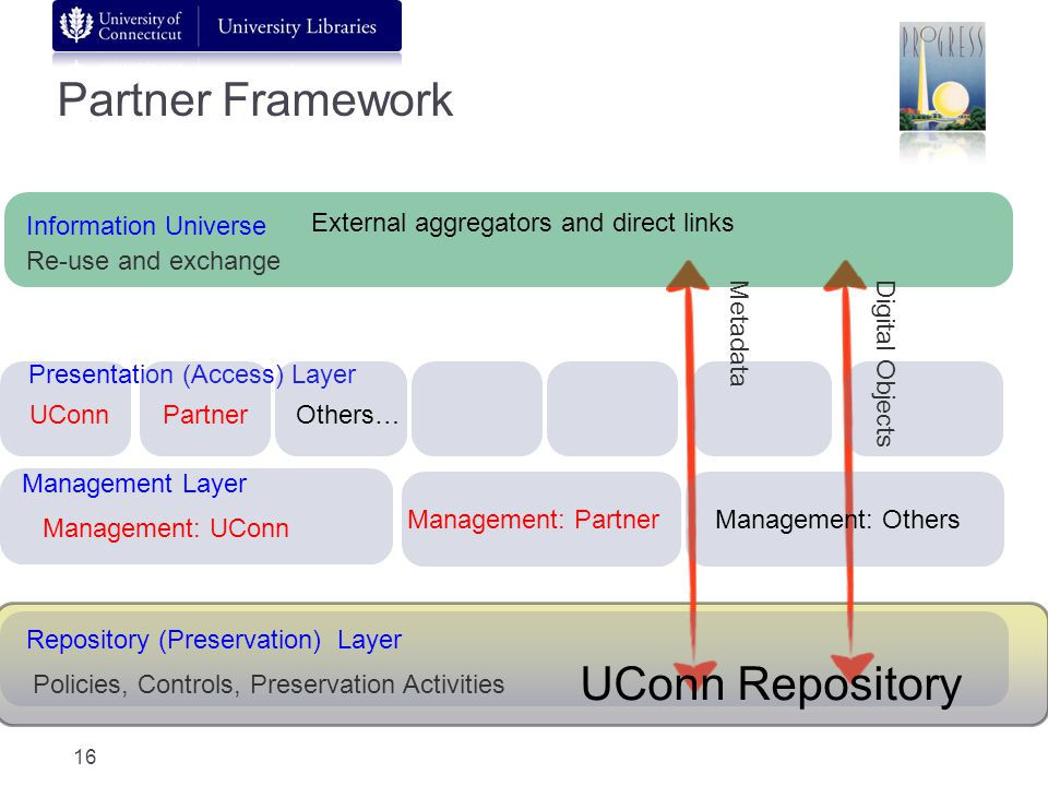 Management Layer Presentation (Access) Layer Information Universe Re-use and exchange Digital Objects Metadata Management: UConn UConn Partner Framewo