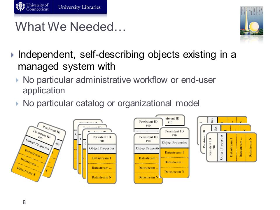 What We Needed… Independent, self-describing objects existing in a managed system with No particular administrative workflow or end-user application N