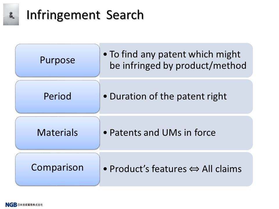 To find any patent which might be infringed by product/method Purpose Duration of the patent right Period Patents and UMs in force Materials Products