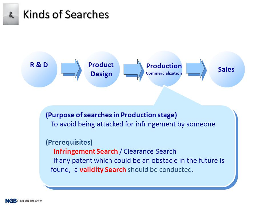 Kinds of Searches R & DProduct Design Production Commercialization Sales (Purpose of searches in Production stage) To avoid being attacked for infring