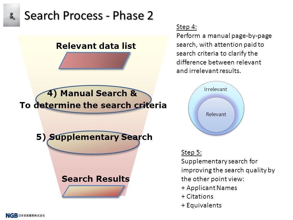 Search Process - Phase 2 4) Manual Search & To determine the search criteria Relevant data list 5) Supplementary Search Search Results Step 4: Perform