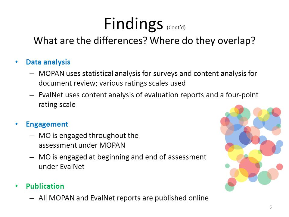 Findings (Contd) What are the differences? Where do they overlap? Data analysis – MOPAN uses statistical analysis for surveys and content analysis for