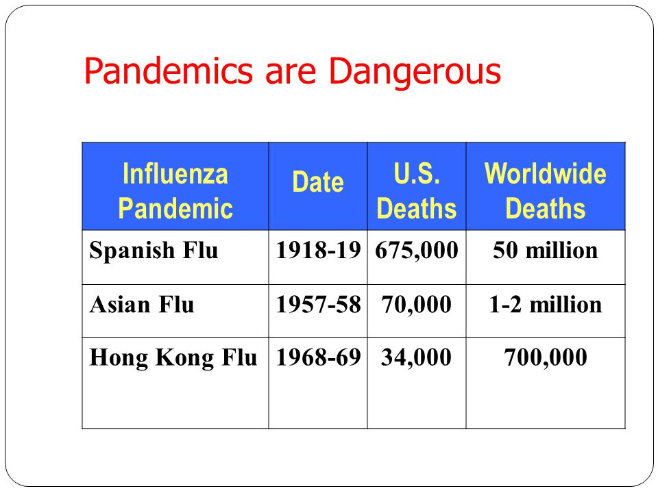 Influenza Pandemic You can prepare for an influenza pandemic now. You should know both the magnitude of what can happen during a pandemic outbreak and