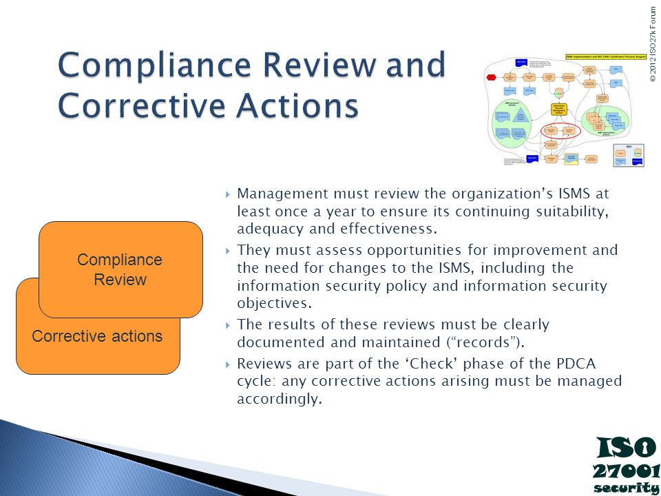© 2012 ISO27k Forum Compliance Review and Corrective Actions Management must review the organizations ISMS at least once a year to ensure its continuing suitability, adequacy and effectiveness.