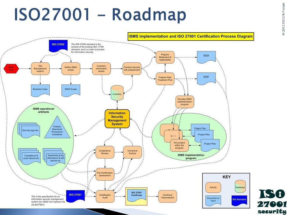 ISO27001 - Roadmap