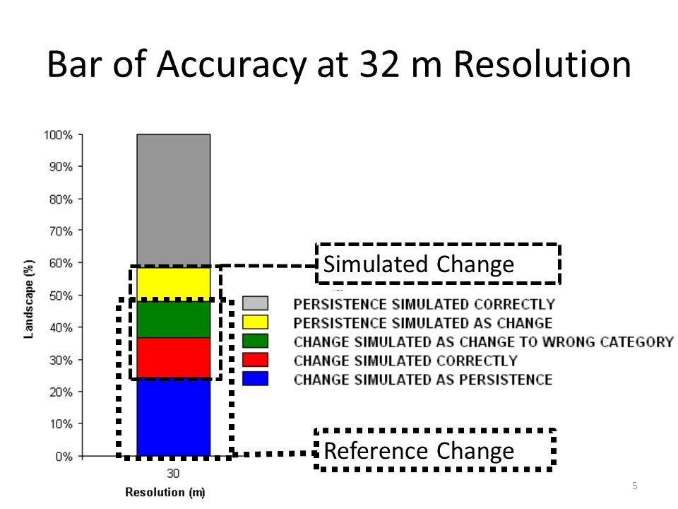Bar of Accuracy at 32 m Resolution 5 Simulated Change Reference Change