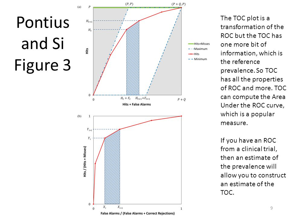 9 Pontius and Si Figure 3 The TOC plot is a transformation of the ROC but the TOC has one more bit of information, which is the reference prevalence.