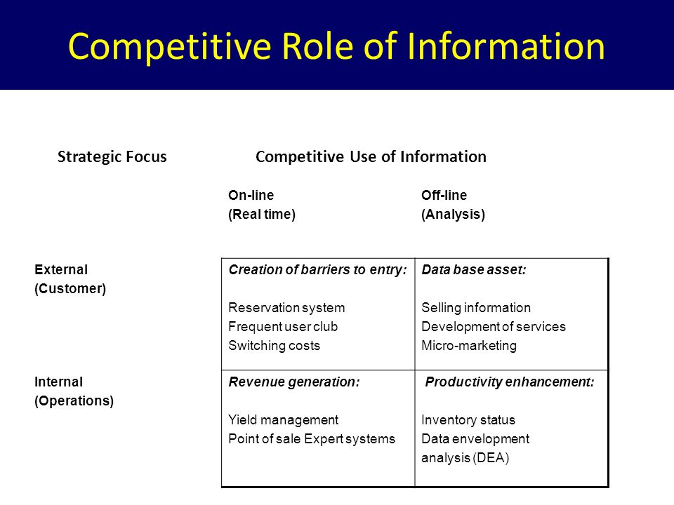 Strategic Focus Competitive Use of Information On-line (Real time) Off-line (Analysis) External (Customer) Creation of barriers to entry: Reservation