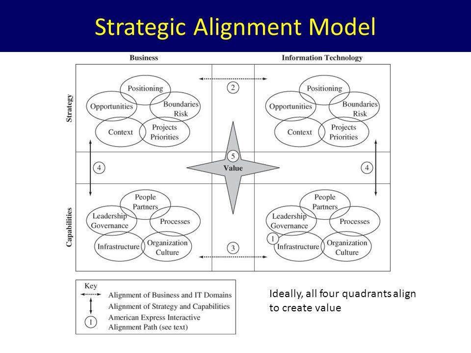 Strategic Alignment Model Ideally, all four quadrants align to create value