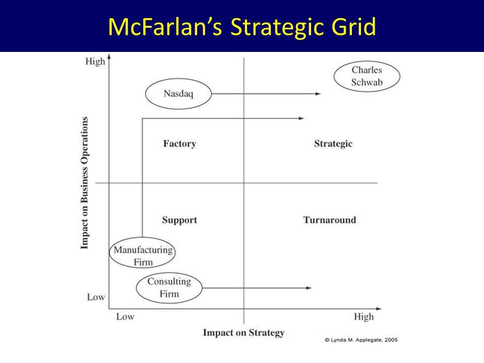 McFarlans Strategic Grid
