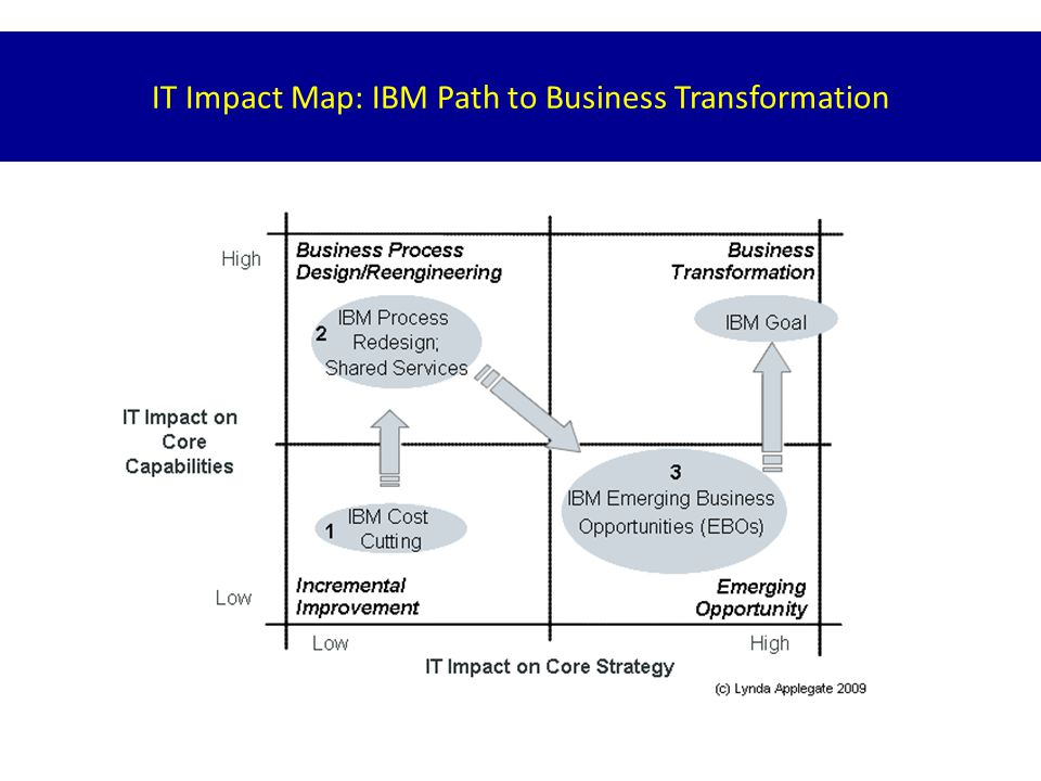 IT Impact Map: Medtronic (MDT) Path to Business Transformation