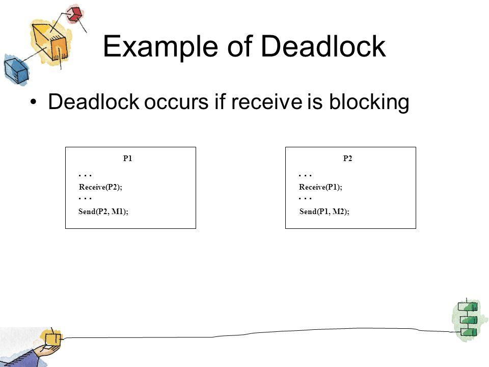 Example of Deadlock Deadlock occurs if receive is blocking P1... Receive(P2); Send(P2, M1); P2... Receive(P1); Send(P1, M2);