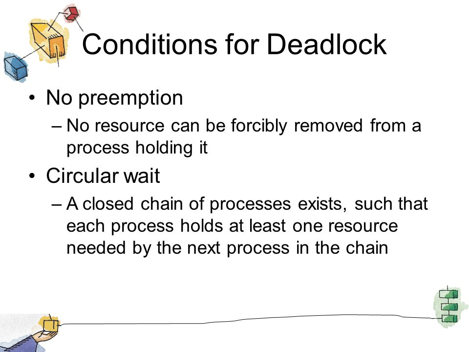 Conditions for Deadlock No preemption –No resource can be forcibly removed from a process holding it Circular wait –A closed chain of processes exists, such that each process holds at least one resource needed by the next process in the chain